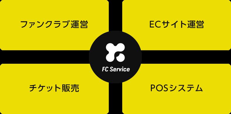 Fan Commerce